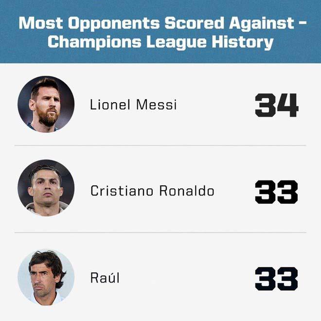 Messi và màn trình diễn suýt hoàn hảo: Vượt Ronaldo, lập kỷ lục nào cúp C1?