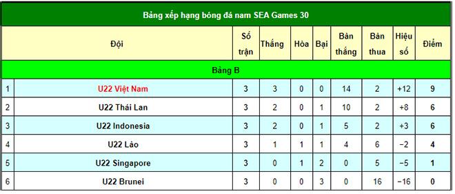 Bảng Xếp Hạng Sea Games Cực Nong U22 Việt Nam đa Gianh Ve Ban Kết Hay Chưa
