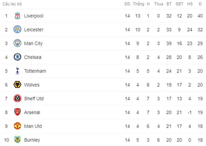 MU hòa 2 trận liên tiếp: Bị Mourinho - Tottenham vượt bao bậc trên BXH? - 3
