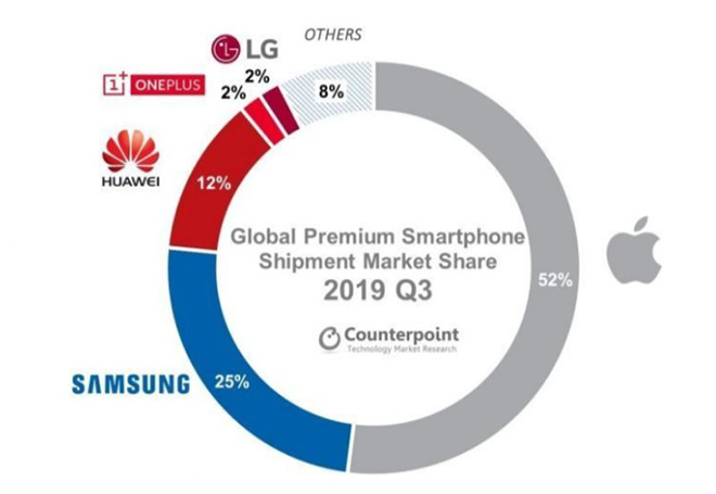 Đại gia đình Android không thể đấu nổi Apple trên thị trường smartphone cao cấp - 2