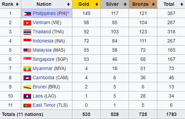 Tổng kết SEA Games 2019: 98 Huy chương vàng danh giá, môn bóng đá song vàng - 2