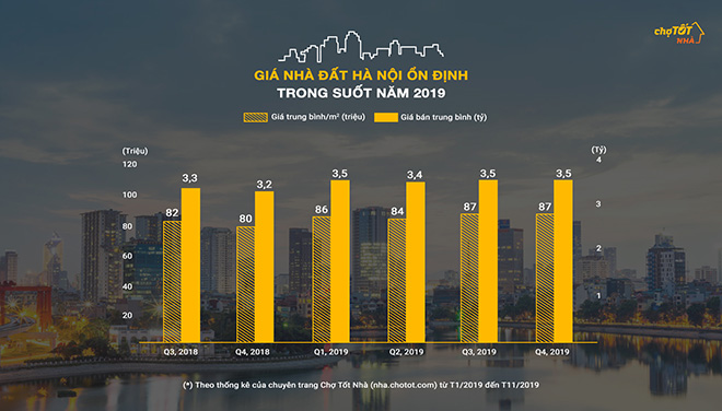 Giá nhà đất Hà Nội năm 2019: Sóng yên biển lặng - 1