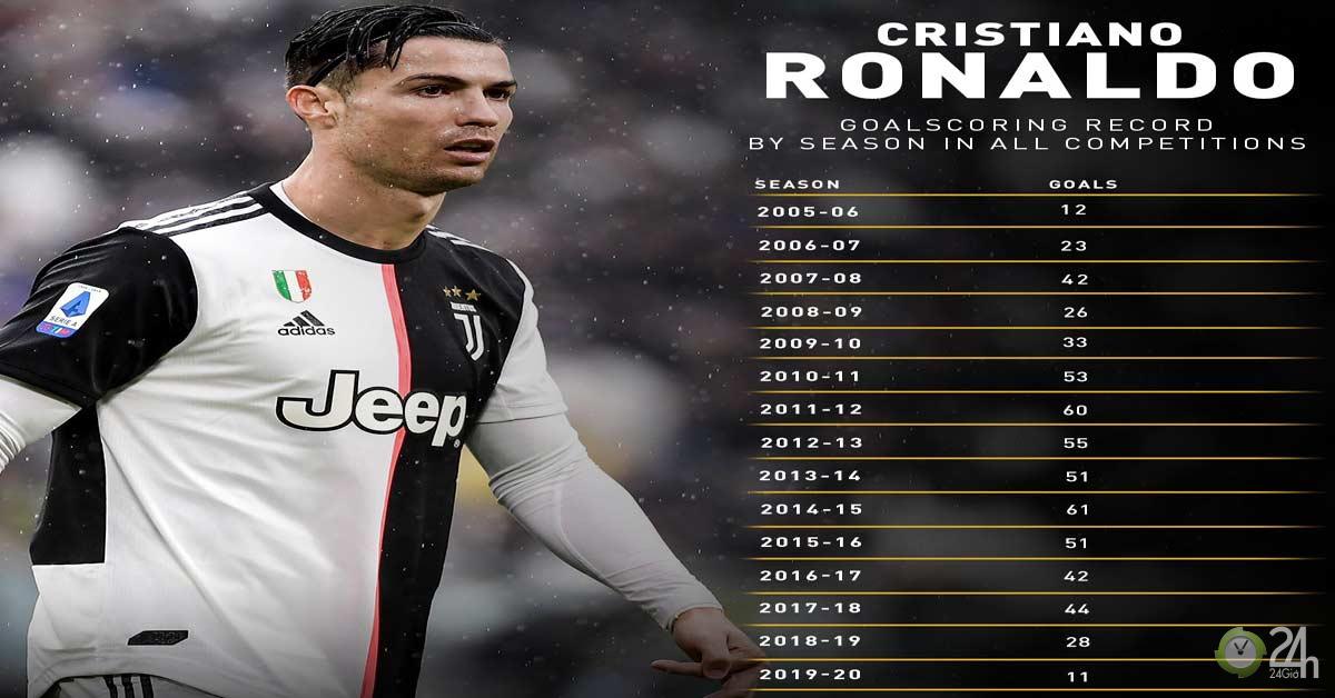 Ronaldo lập cú đúp cho Juventus: Kỷ lục mới Messi cũng phải ước