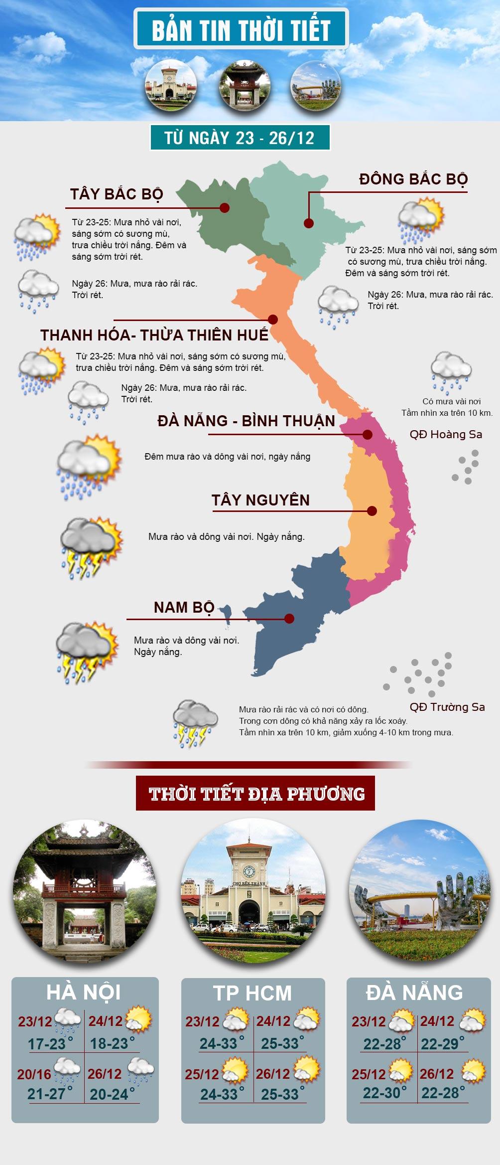 Kiểu thời tiết mưa phùn, gió rét đang diễn ra ở miền Bắc khi nào kết thúc? - 1