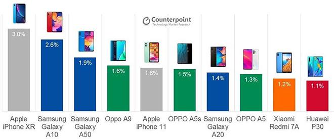 Ba điện thoại Samsung bỗng nhiên trở nên hot nhất quý 3 - 2