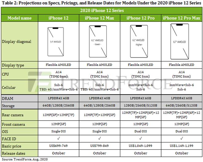 """iPhone 12 Pro kém """"anh cả"""" iPhone 12 Pro Max ở điểm nào? - 2"""