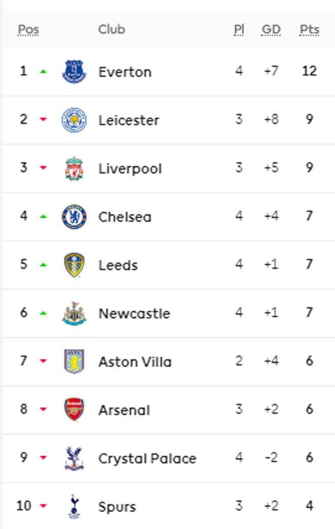 Cực nóng bảng xếp hạng Ngoại hạng Anh: Choáng váng Everton, ngao ngán Man City - 2
