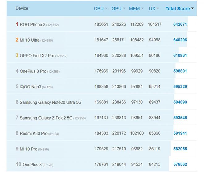 """Bất ngờ xuất hiện chiếc smartphone """"trâu"""" hơn Galaxy Note 20 Ultra - 1"""