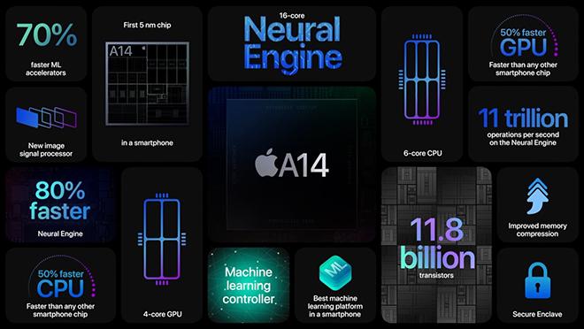 Nên mua iPhone 12 hay iPhone 12 Pro khi chênh nhau chưa đầy 10 triệu đồng - 3