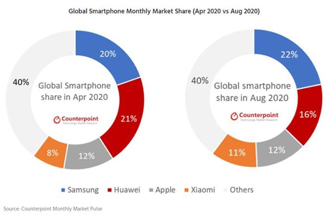 """Huawei sụp đổ, bất ngờ cái tên """"số hưởng"""" nhiều nhất - 2"""