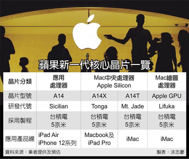 Vén màn chip siêu đỉnh sẽ có trên loạt iPhone 13 - 2