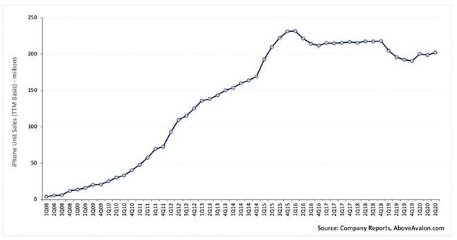 Apple cán mốc 1 tỷ người dùng iPhone cùng lúc - đỉnh cao chưa ai chạm tới - 2