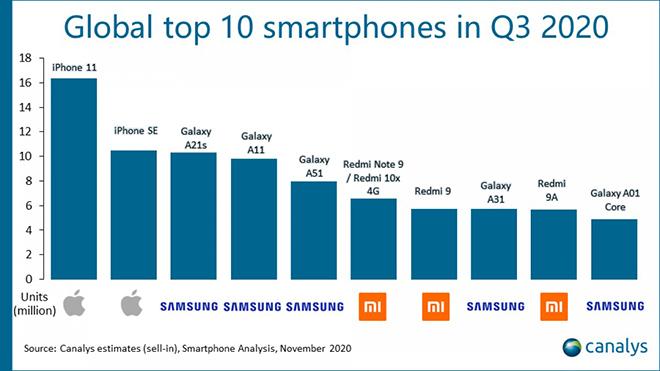 """Không phải iPhone SE, đây là chiếc smartphone được """"truy lùng"""" nhiều nhất trong quý 3 - 2"""