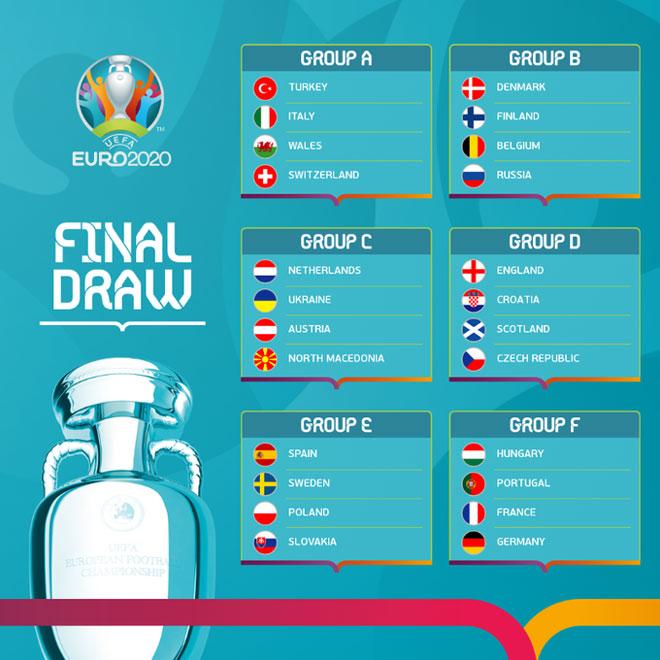 """EURO 2020 xác định đủ 24 đội tham dự: Vòng bảng rực lửa, """"cơn mưa"""" đại chiến - 1"""
