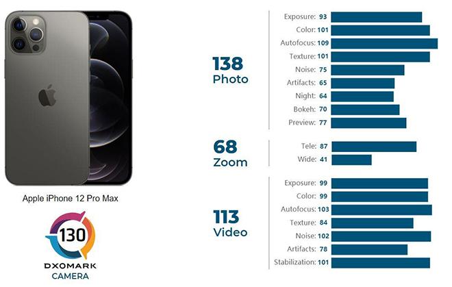 """Máy ảnh iPhone 12 Pro Max """"trên nhiều người, dưới vài người"""" - 2"""