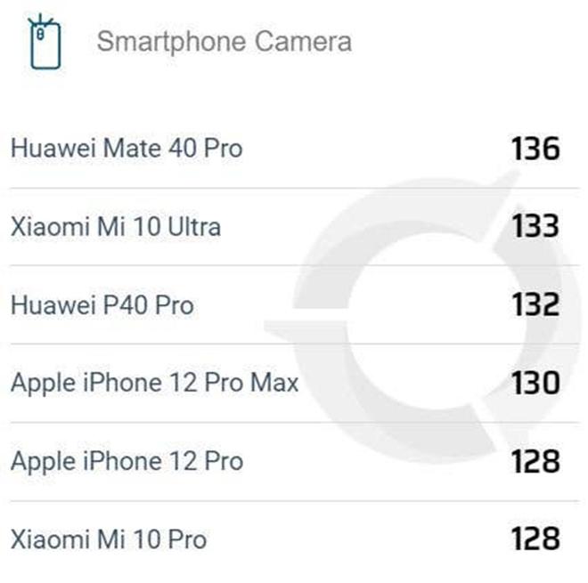 """Máy ảnh iPhone 12 Pro Max """"trên nhiều người, dưới vài người"""" - 3"""