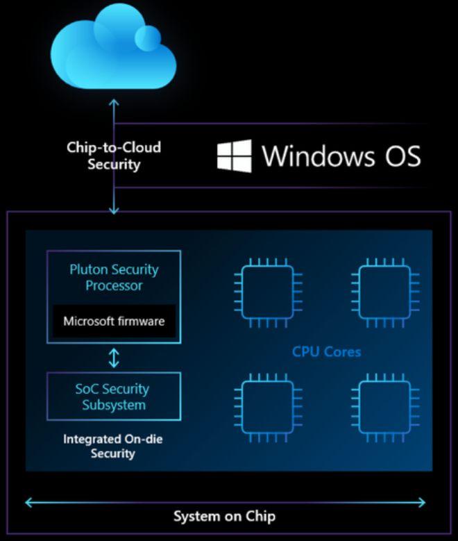 Máy tính Windows sắp có tính năng chất lừ từ MacBook - 2