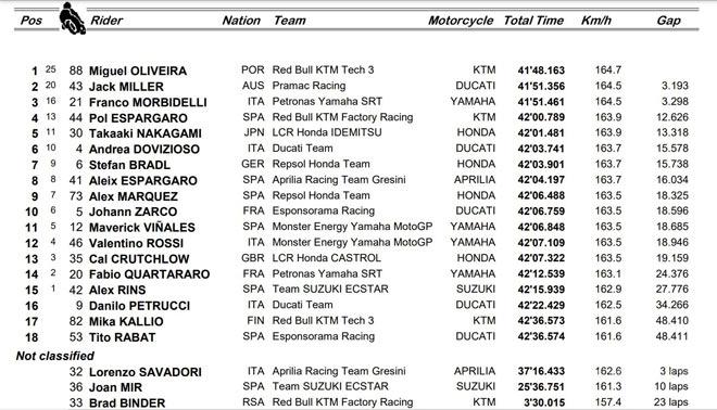 Đua xe MotoGP, Portuguese GP: 3 nhà vô địch mới lộ diện, Oliveira hạ màn mùa giải - 6