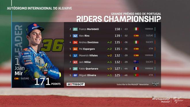 Đua xe MotoGP, Portuguese GP: 3 nhà vô địch mới lộ diện, Oliveira hạ màn mùa giải - 7