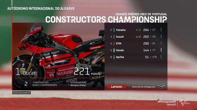 Đua xe MotoGP, Portuguese GP: 3 nhà vô địch mới lộ diện, Oliveira hạ màn mùa giải - 8