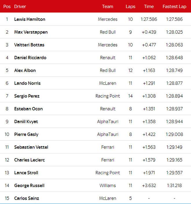 Đua xe F1, phân hạng Bahrain GP 2020: Hamilton có lần thứ 98 giành pole - 6