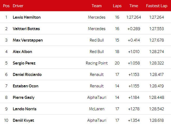 Đua xe F1, phân hạng Bahrain GP 2020: Hamilton có lần thứ 98 giành pole - 7