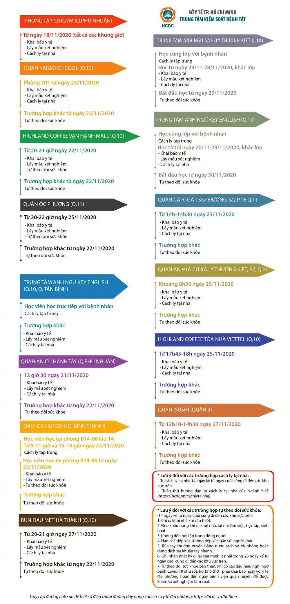 Thông tin cập nhật về dịch COVID-19 tại TP.HCM tới sáng 4/12 - 2