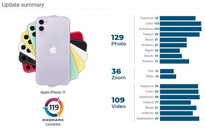 iPhone 11 bất ngờ được cải thiện điểm nhiếp ảnh - 3