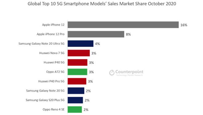 iPhone 12 đứng top smartphone 5G bán chạy nhất tháng 10 - 3