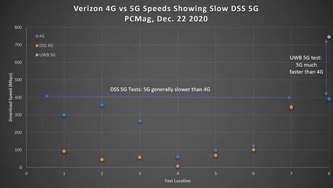iPhone 12 4G lướt mạng nhanh hơn cả iPhone 12 5G - 3