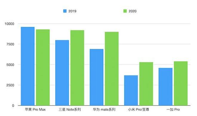 Giá smartphone cao cấp tăng chóng mặt ra sao trong năm 2020? - 2