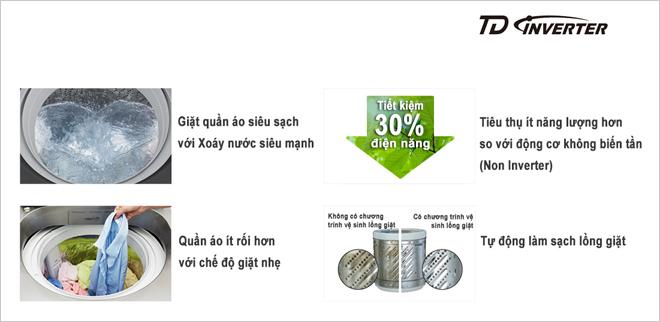 Công nghệ TD Inverter giúp máy giặt Panasonic tiết kiệm điện đến 30%.