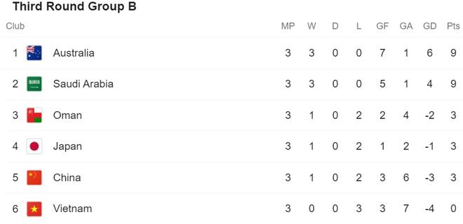 Nóng bảng xếp hạng vòng loại World Cup: ĐT Việt Nam thua 3 trận chưa bị bỏ xa - 3