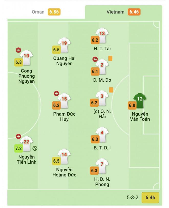 Phân tích dữ liệu cho thấy gì ở các tuyển thủ Việt Nam sau trận thua Oman? - 3