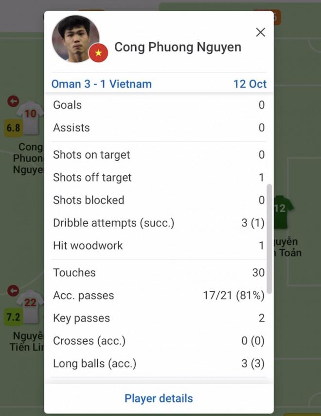 Phân tích dữ liệu cho thấy gì ở các tuyển thủ Việt Nam sau trận thua Oman? - 6