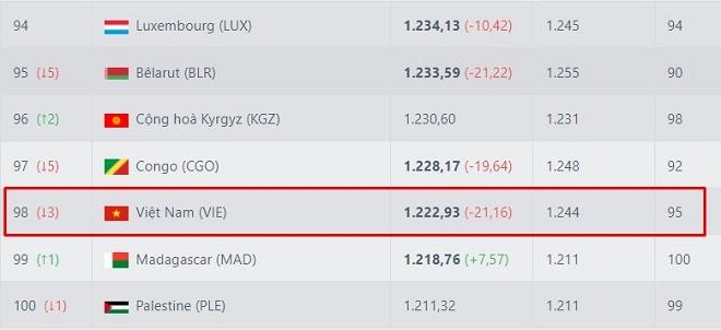 Thứ hạng ĐT Việt Nam biến động ra sao ở bảng xếp hạng FIFA khi thua Oman 1-3? - 1